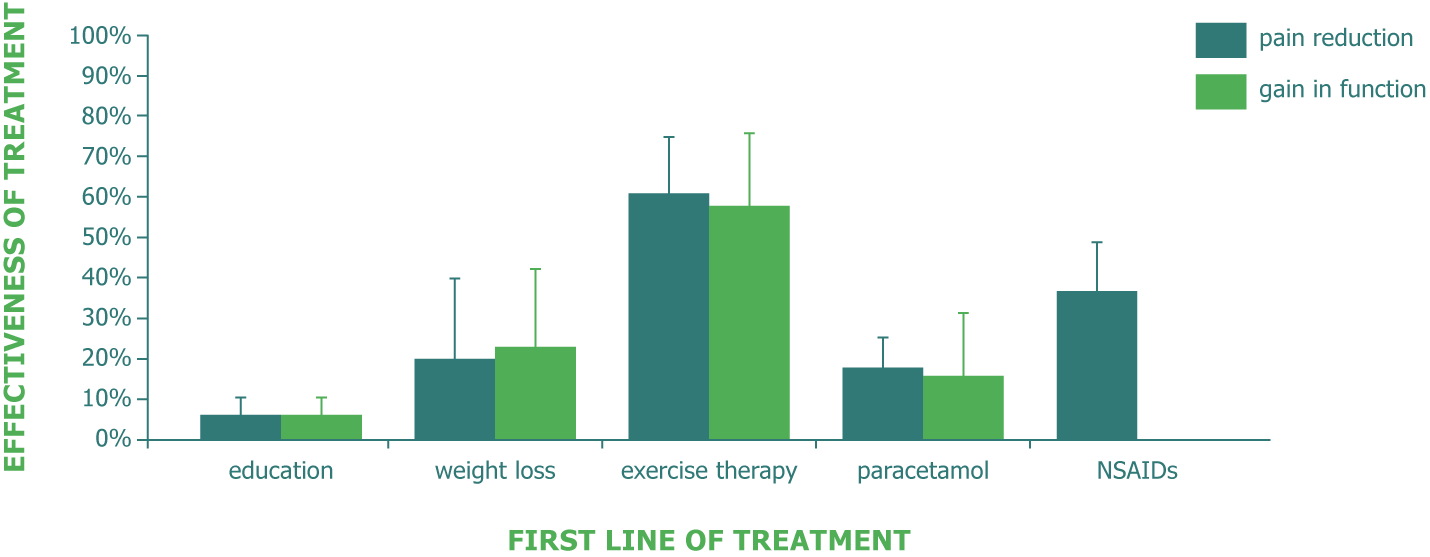 A chart describing the effectiveness of certain types of treatment (e.g., education, weight loss, exercise therapy, paracetamol, NSAIDs) along the dimensions of pain reduction and gain in function. Exercise therapy showing the greatest effectiveness in both dimensions.